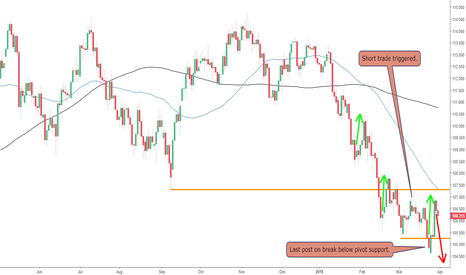 USDJPY: The USDJPY Pullback and Bounce Off Resistance