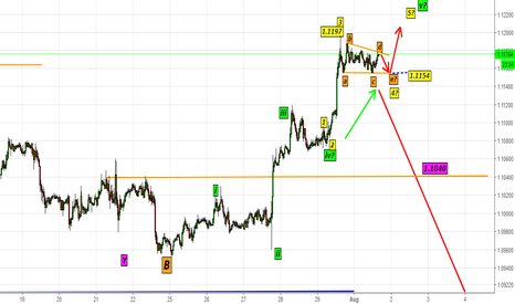 EURUSD: EURUSD-Update13 (Waiting for most exciting Wave?)