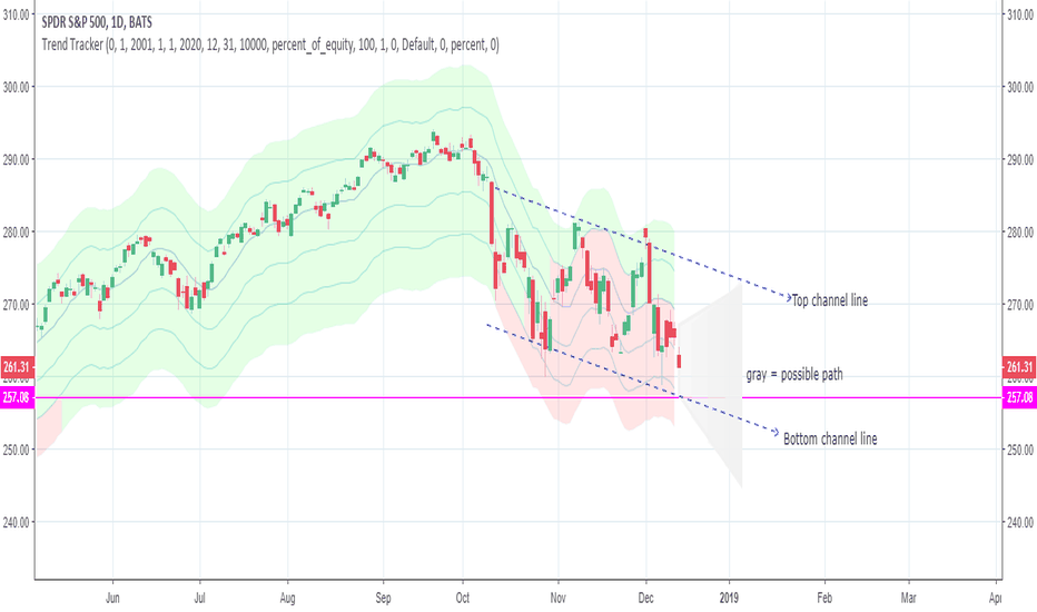 SPY: S&P500 projections