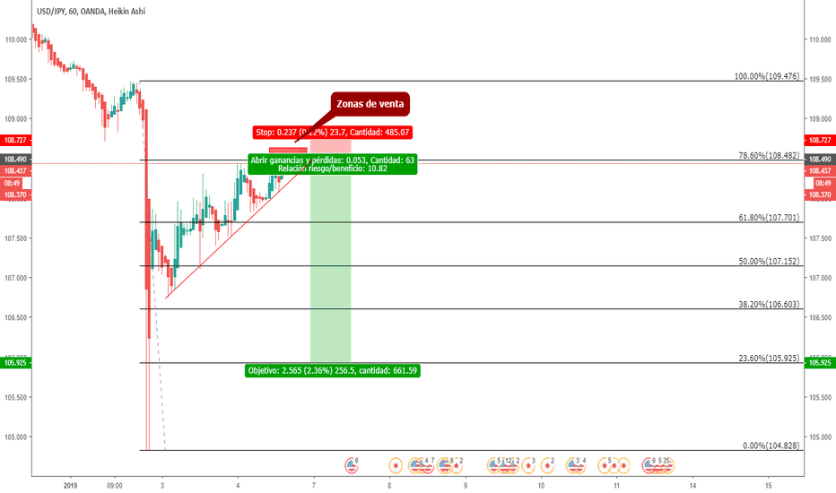 USDJPY: USDJPY SHORT SELL - TF 60