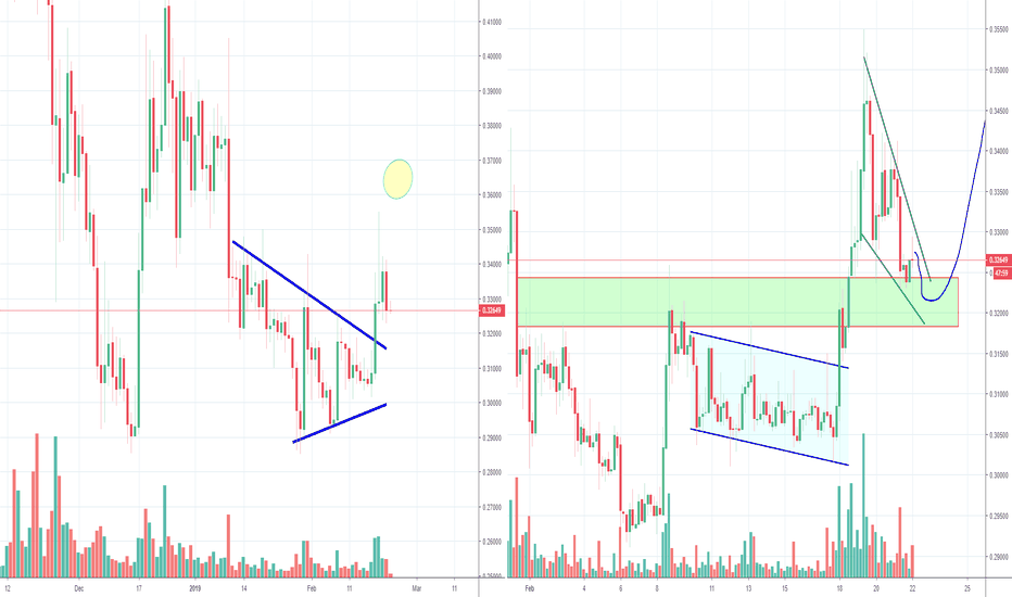 XRPUSD: Ripple XRP Triangle Breakout and Bullish Wedge now?