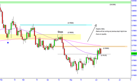 AUDUSD: Potential 400 pip move in Accordance to my previous AU Analysis.