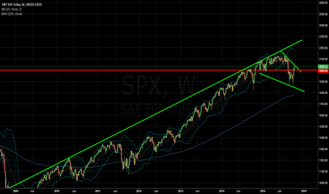 SPX: S&P 500 Weekly