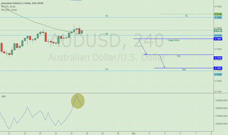 AUDUSD: AUDUSD unable to move upward