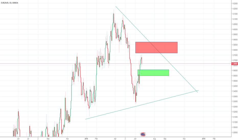 EURAUD: Waiting for a downturn