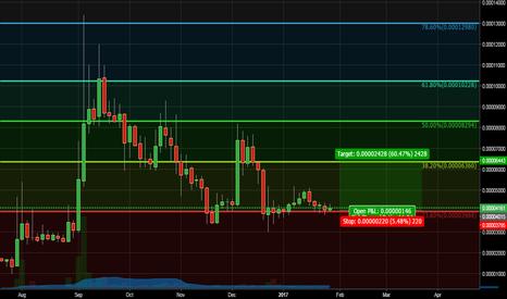 NAVBTC: NAV-BTC 60% LONG Target