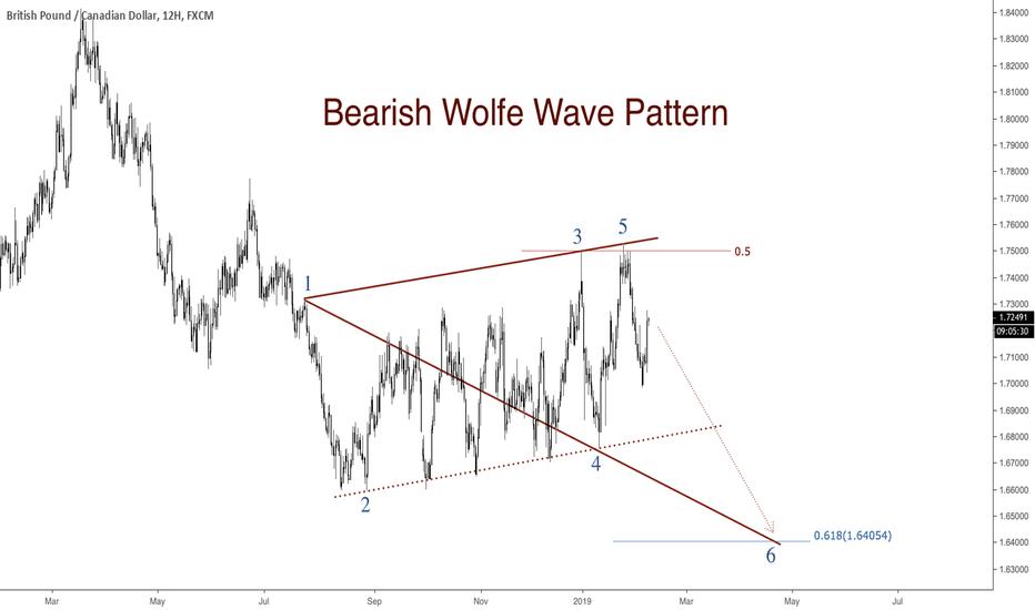 GBPCAD: GBPCAD - Bearish Wolfe Wave