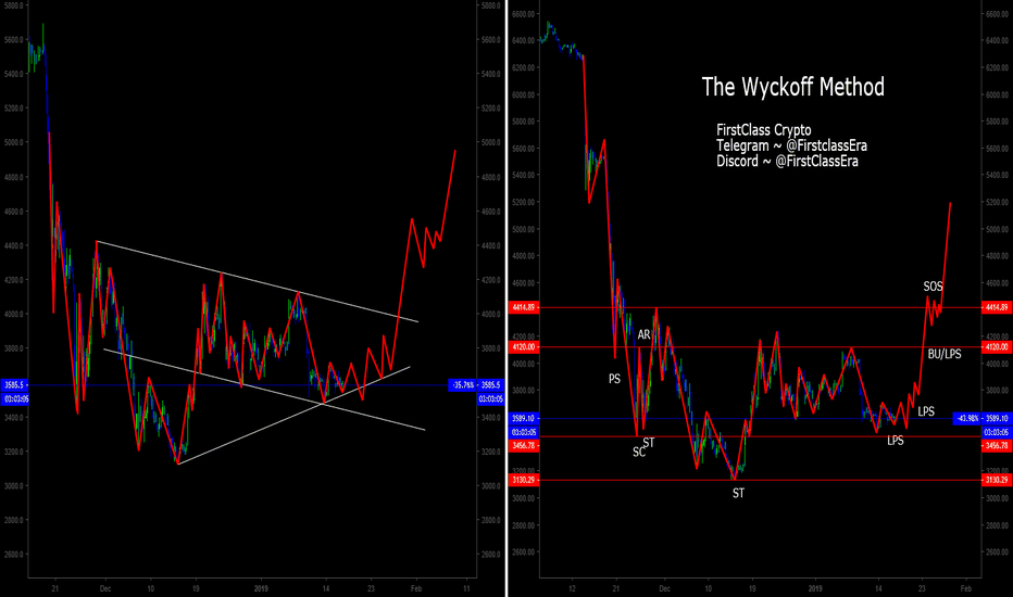 XBTUSD: BTC potential Wyckoff Accumulation Schematic playing out? Maybe