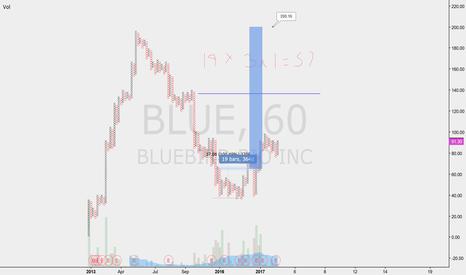 BLUE: BLUE 200 PRICE TARGET