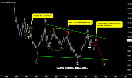 USDJPY: USDJPY. Long Term Chart. Possible Giant Ending Diagonal