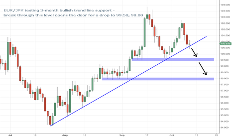 EURJPY: EUR/JPY on Verge of 3-Month Trend Line Break