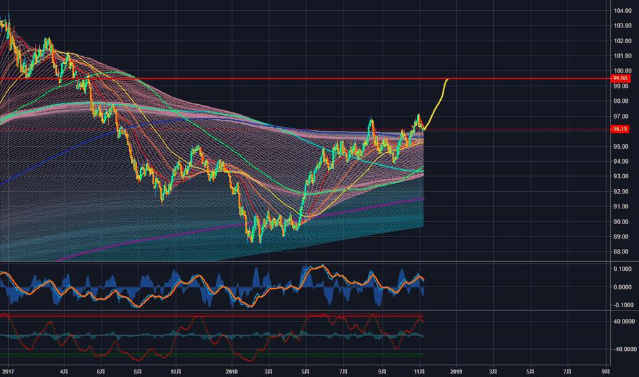 DXY: 美元指数回踩成功,后市继续获得上涨动能!