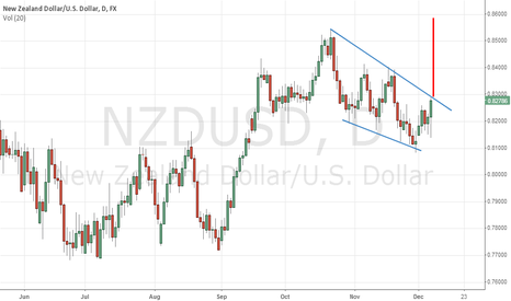 NZDUSD: NZDUSD,time to reverse their Trend.