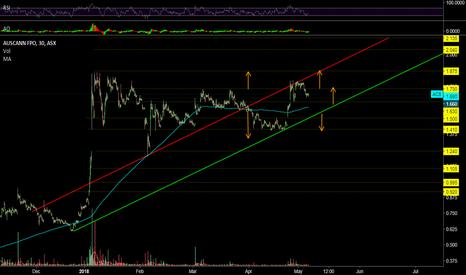AC8: AC8.ASX - Short to medium term share price forecast