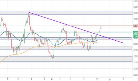 EURUSD: EUR/USD - Trendlinie Long gebrochen