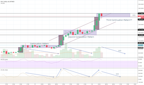 BCHUSD: BCH Setting Up THIRD Continuation Pattern?