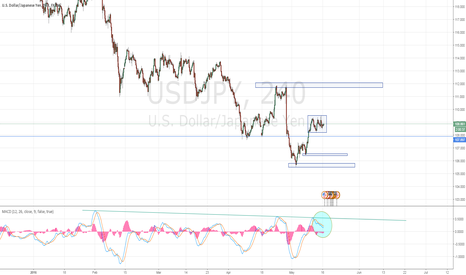 USDJPY: No direction on USD/JPY