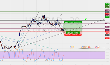 USDCAD: Lets see if we can go long here