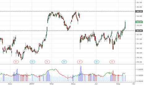 CSCO: $CSCO Bullish 1st target 34.5