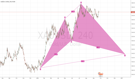 XAUUSD: 240 h xauusd possible cypher pattern