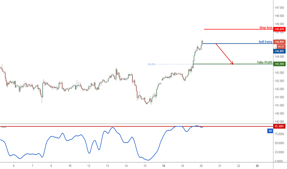 GBPJPY: GBPJPY appears overbought