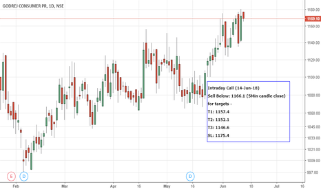 GODREJCP: MyAlgo: xRWave-Blaster: Intraday call:14Jun-GODREJCP-Short