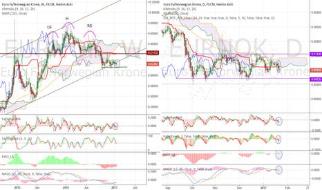 EURNOK: Sell signal in the range