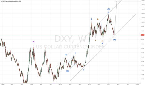 DXY: DXY needs another wave up, the turn is imminent