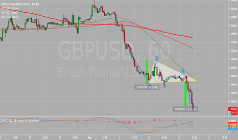 GBPUSD: Descending triangle