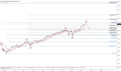 DJI: DJI near the end of its 5th wave?