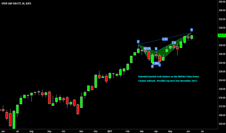 SPY: SPY weekly chart possible bearish crab top pattern indicated.