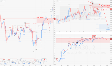 GER30: DAX / H2-m15-m2 : Multi Timeframe Intraday Analysis