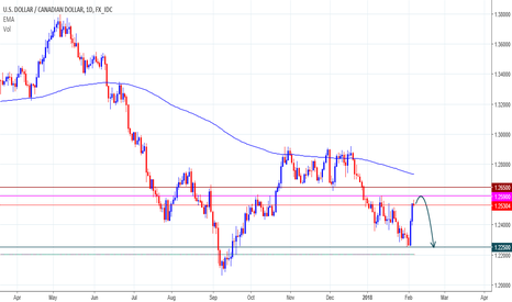 USDCAD: USDCADSell Position...