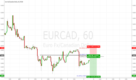 EURCAD: EURCAD: Short but good trade! RR 2.7!