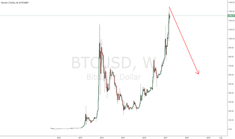 BTCUSD: top of up move BTC