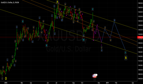 XAUUSD: Elliot Wave Count