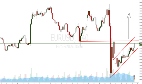EURUSD: EUR/USD LONG - Back to the TOP