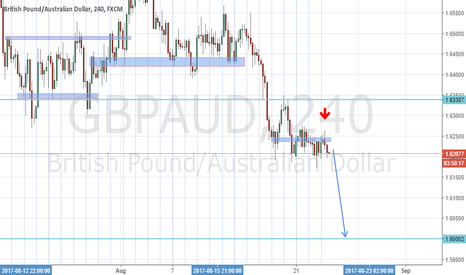 GBPAUD: Trend continues