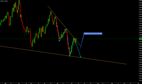 GBPJPY: GBPJPY seems to be stalling