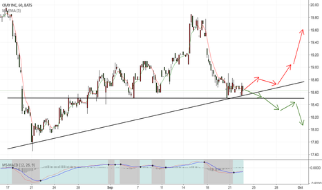 CRAY: be rebound in uptrend, support level and support trend line