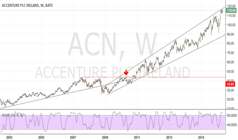 ACN: Accenture - retrolicious ... 1st trade ever !