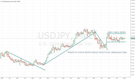 USDJPY: USD/JPI долгосрочные покупки стартовали