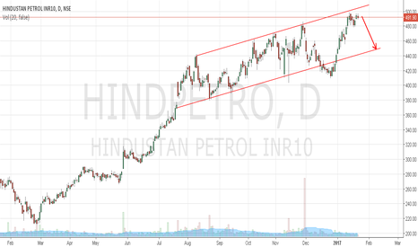 HINDPETRO: Hindustan Petroleum trading at channel resistance