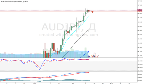 AUDJPY: aud/jpy hit strong resistance