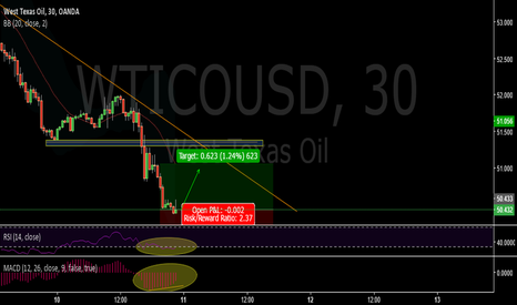 WTICOUSD: Divergence MACD- OIL