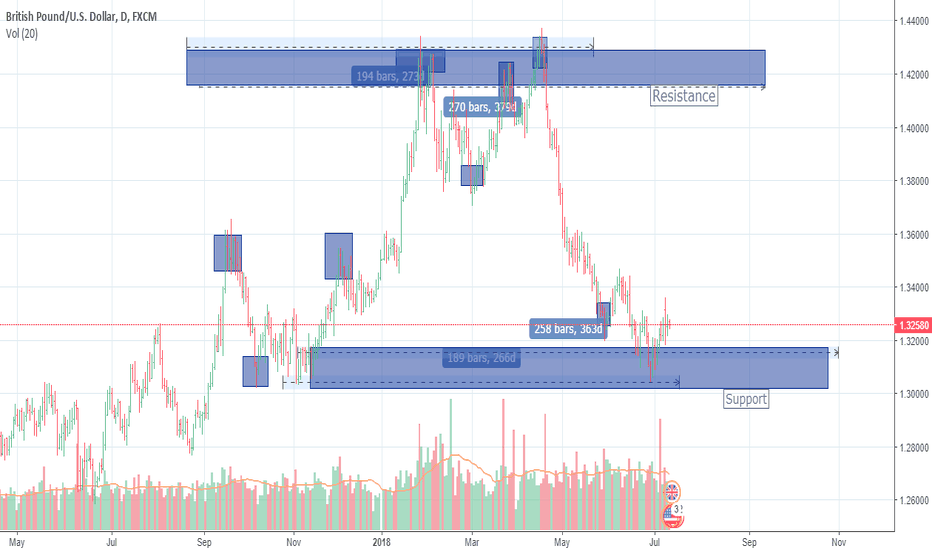 GBPUSD: Support and Resistance Zones