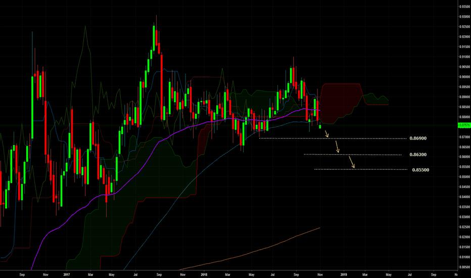 EURGBP: EURGBP Forecast...Journey to 0.85000