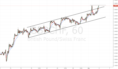 GBPCHF: GBP/CHF: wait for a breakout confimation