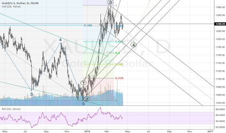 XAUUSD: Wave 4 underway in intermediate trend.