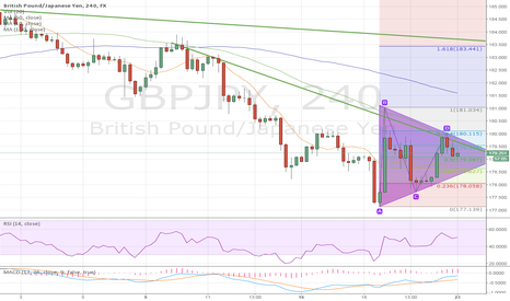 GBPJPY: GBPJPY 4hrs triangle